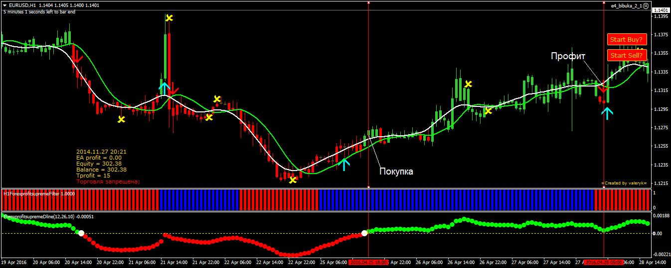 Индикаторы форекс часового типа рыное форекс аналитика