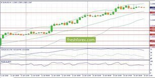 Позитивный фон для EUR/USD, XAU/USD, S&P500