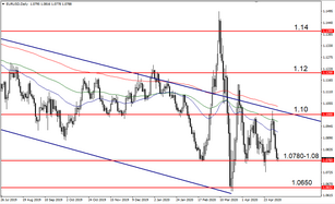 EURUSD – с оглядкой на Jobless claims, Nonfarm payrolls