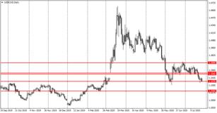 Kanados doleris: kaip geriau prekiauti USD CAD Forex rinkoje?