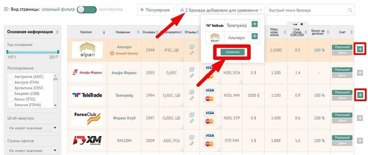 Рейтинг dma брокеров реальные опционы википедия