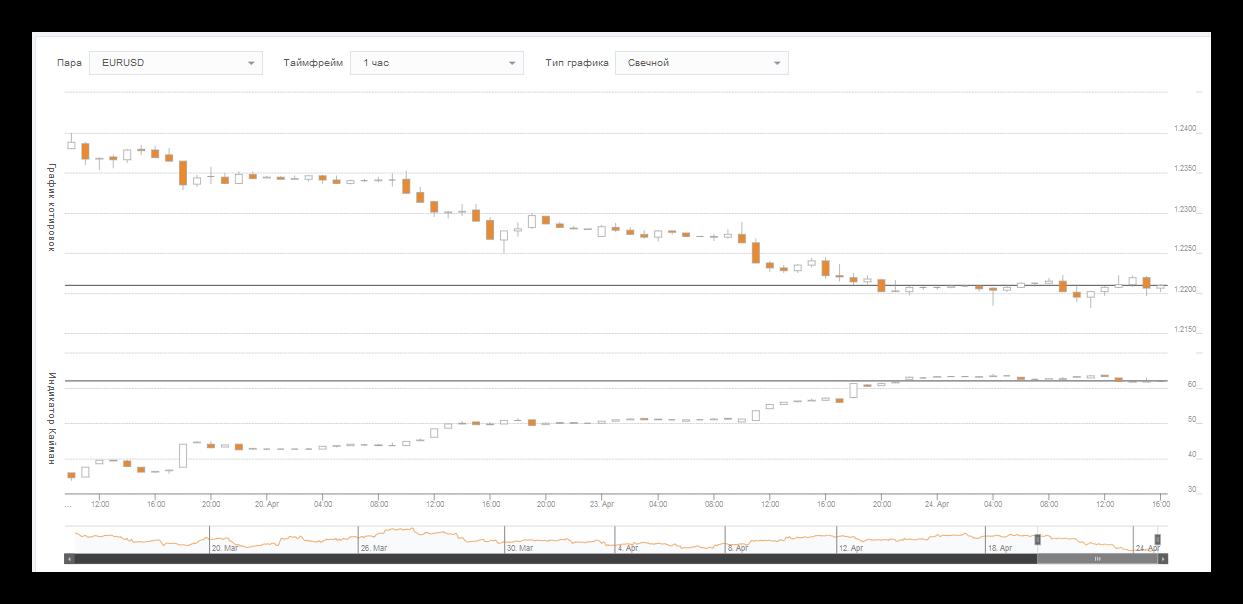 Какой процент от сделки на форекс купить биткоины рейтинг обменников