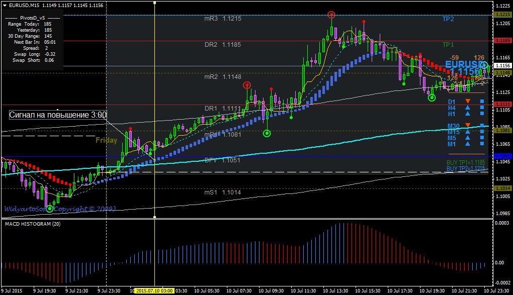 Форекс торговая система скальпинга форекс график рубля к евро