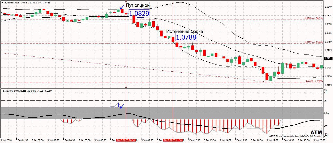 График сигналов для бинарных опционов-4